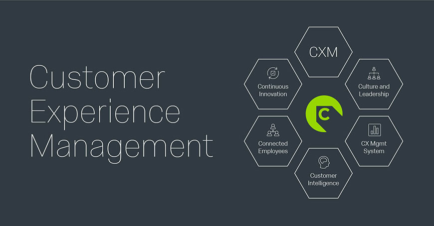 Customer Experience Management (CXM) Platform - Adventa Holdings